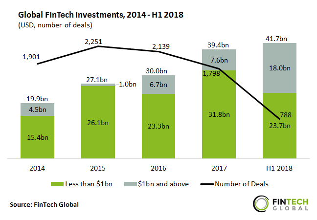 2018 is Already a Record Year For Global Fintech Investment