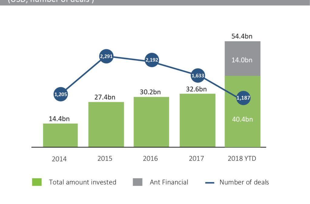 Global FinTech Investment shows largest growth this year since 2014